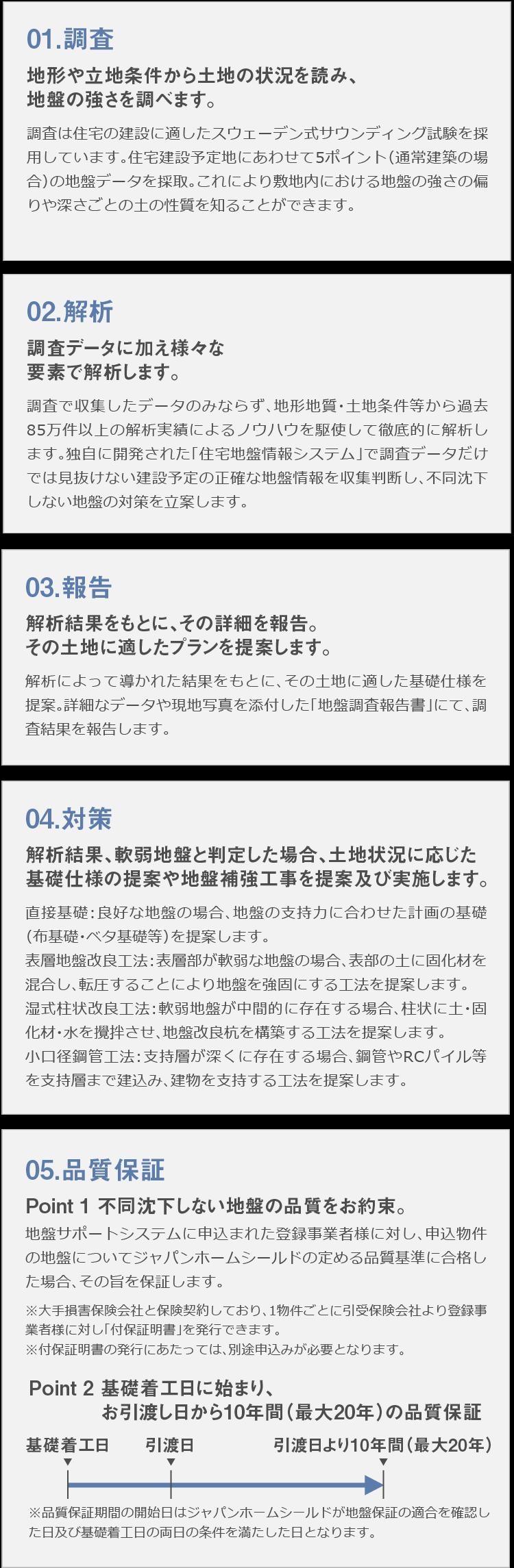 01.調査 02.解析 03.報告 04.対策 05.品質保証